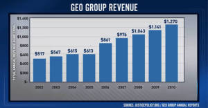 GEO Group Revenue