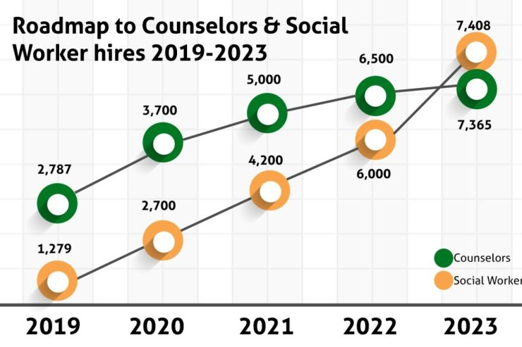 Dignity in Schools depicted their goal of funding more than 14,700 social workers and guidance counselors by 2023. Graph courtesy of Dignity in Schools